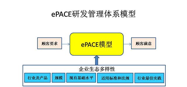 ePACE.ePACE研发流程体系