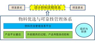 ePACE.物料优选与可靠性管理